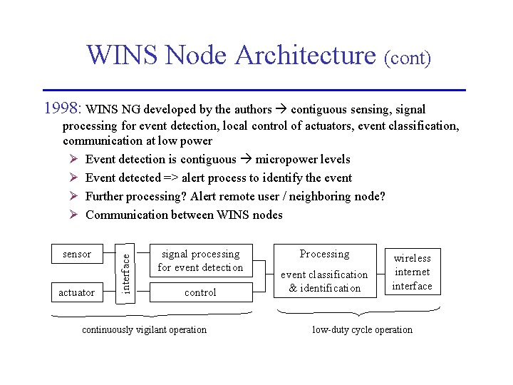 WINS Node Architecture (cont) 1998: WINS NG developed by the authors contiguous sensing, signal