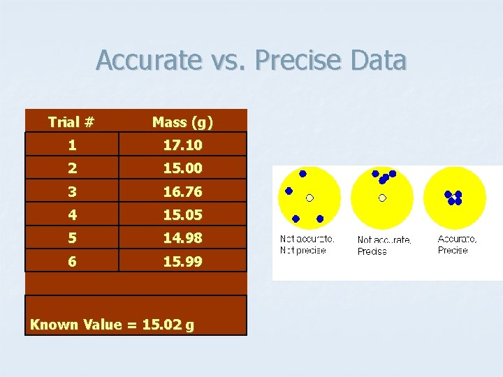 Accurate vs. Precise Data Trial # Mass (g) 1 17. 10 2 15. 00