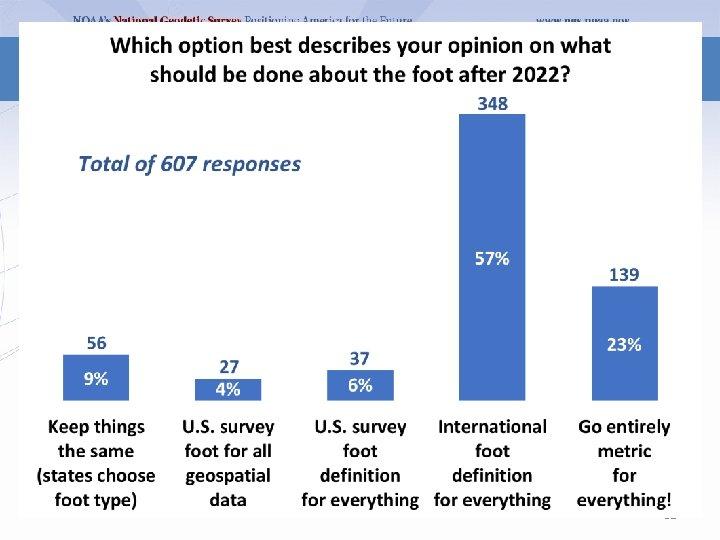 Poll question 51