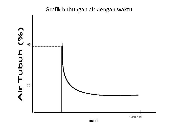 Grafik hubungan air dengan waktu 95 70 1350 hari UMUR