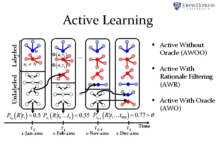 Labeled Active Learning § Active Without Oracle (AWOO) … Unlabeled § Active With Rationale