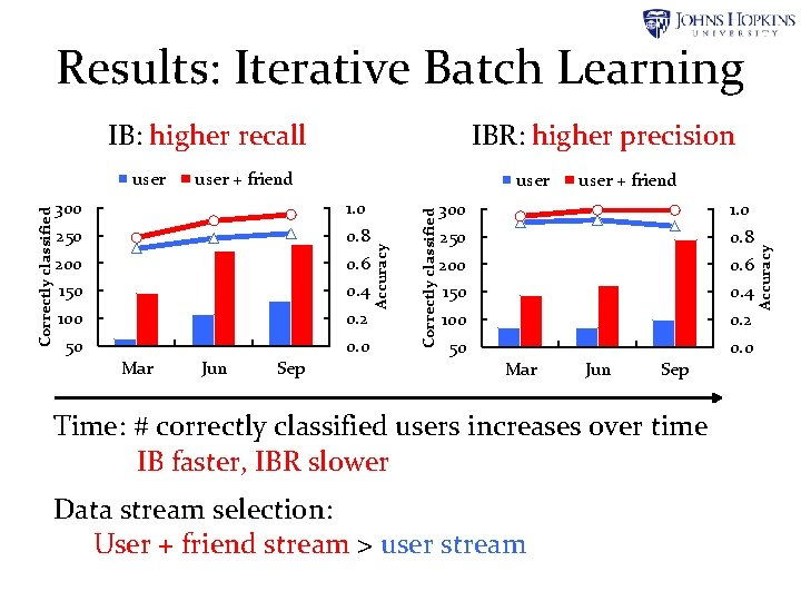Results: Iterative Batch Learning user + friend 300 1. 0 250 0. 8 200