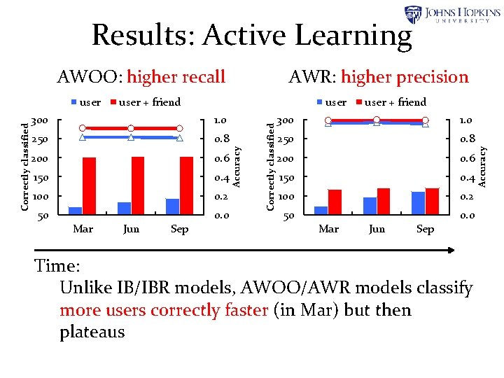 Results: Active Learning user 300 1. 0 250 0. 8 200 0. 6 150