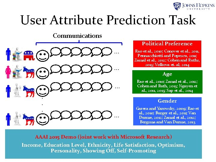 User Attribute Prediction Task Communications Political Preference … … …. . . Rao et