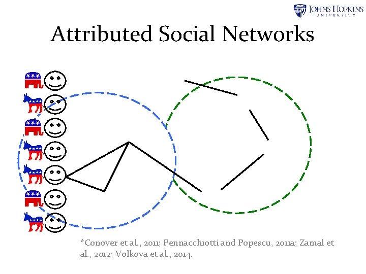 Attributed Social Networks *Conover et al. , 2011; Pennacchiotti and Popescu, 2011 a; Zamal