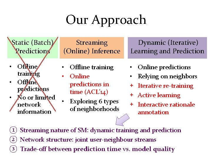 Our Approach Static (Batch) Predictions Streaming (Online) Inference Dynamic (Iterative) Learning and Prediction •