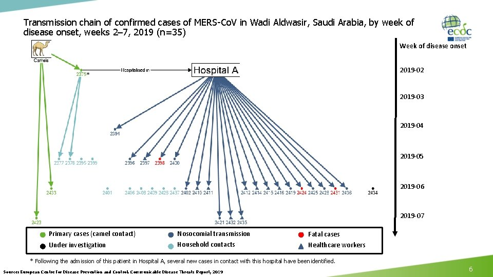 Transmission chain of confirmed cases of MERS-Co. V in Wadi Aldwasir, Saudi Arabia, by