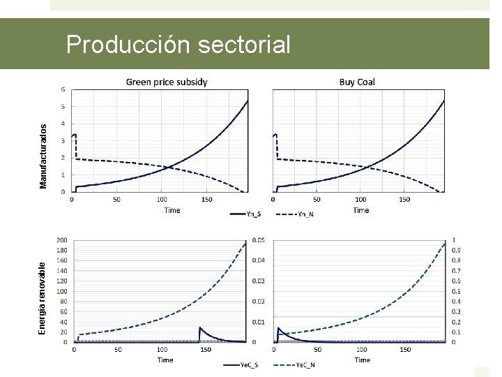 Energia renovable Manufacturados Producción sectorial