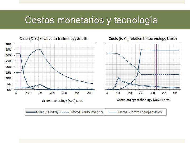 Costos monetarios y tecnología