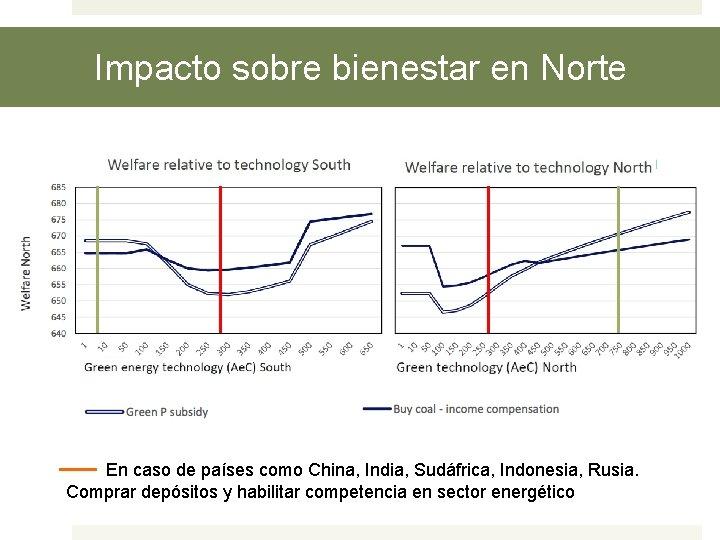 Impacto sobre bienestar en Norte En caso de países como China, India, Sudáfrica, Indonesia,