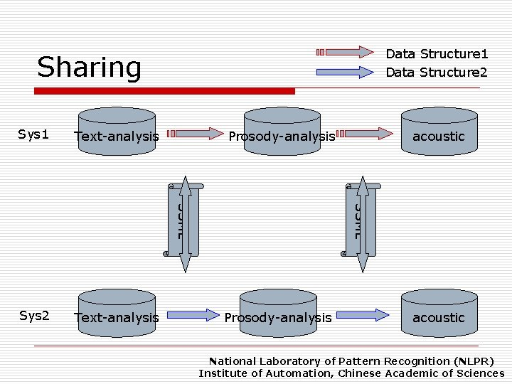 Data Structure 1 Data Structure 2 Sharing Sys 2 Text-analysis Prosody-analysis acoustic SSML Text-analysis