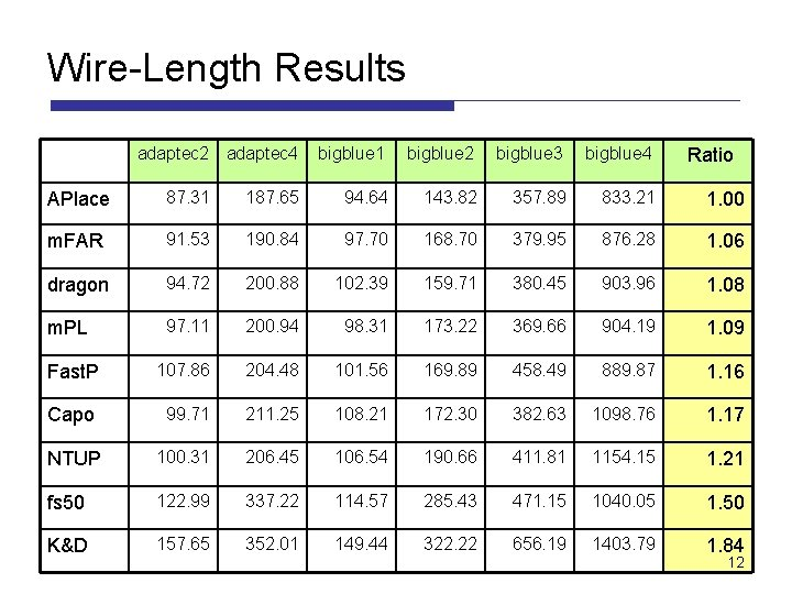 Wire-Length Results adaptec 2 adaptec 4 bigblue 1 bigblue 2 bigblue 3 bigblue 4
