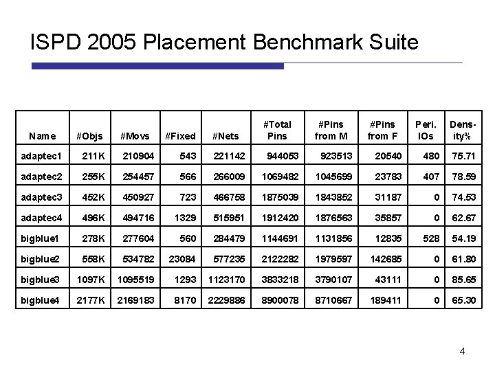 ISPD 2005 Placement Benchmark Suite Name #Objs #Movs #Fixed #Nets #Total Pins #Pins from