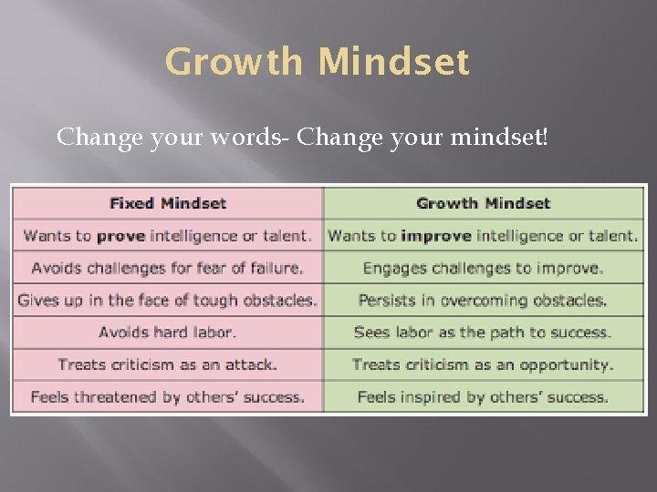 Growth Mindset Change your words- Change your mindset!