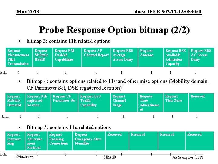 May 2013 doc. : IEEE 802. 11 -13/0530 r 0 Probe Response Option bitmap