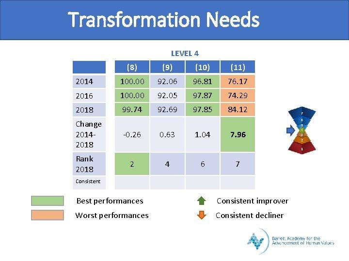 Transformation Needs LEVEL 4 (8) (9) (10) (11) 2014 100. 00 92. 06 96.