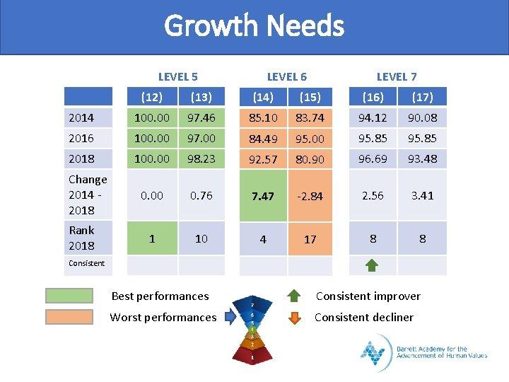 Growth Needs LEVEL 5 LEVEL 6 LEVEL 7 (12) (13) (14) (15) (16) (17)
