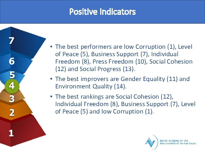 Positive Indicators • The best performers are low Corruption (1), Level of Peace (5),