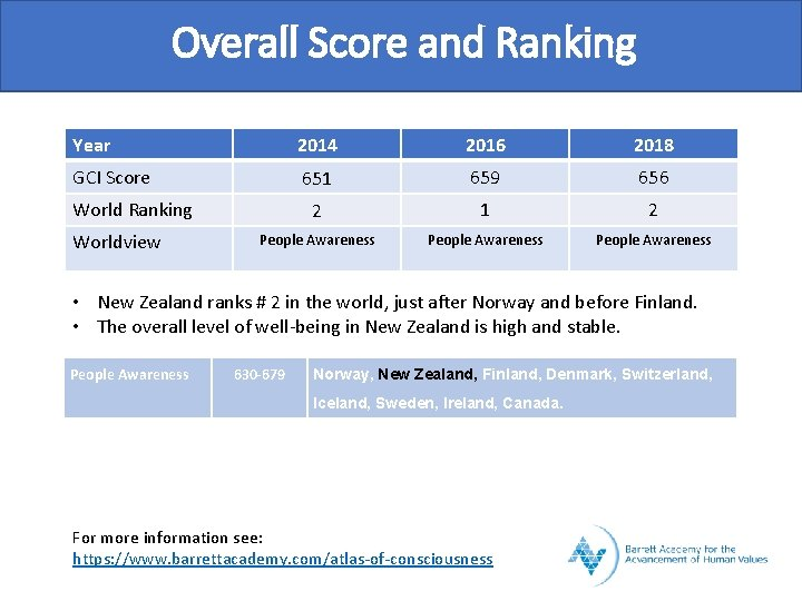 Overall Score and Ranking Year 2014 2016 2018 GCI Score 651 659 656 2