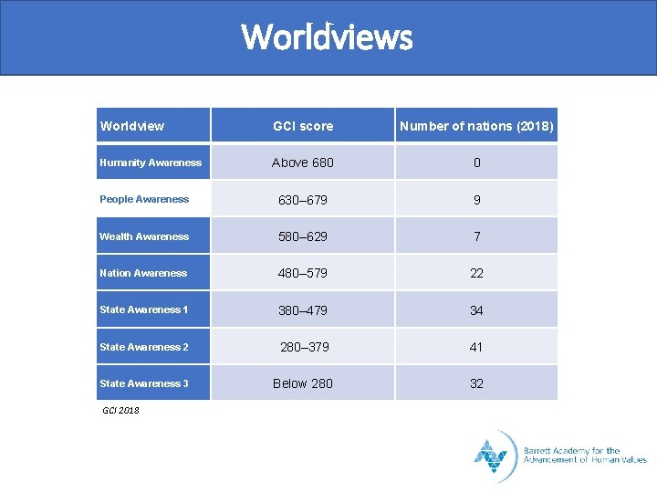 Worldviews Worldview GCI score Number of nations (2018) Humanity Awareness Above 680 0 People