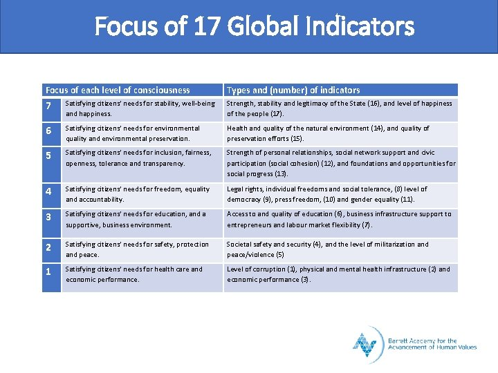 Focus of 17 Global Indicators Focus of each level of consciousness Types and (number)
