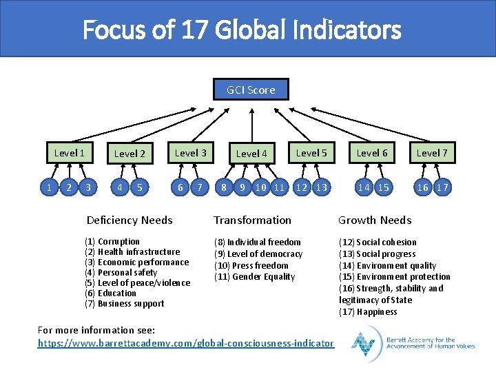 Focus of 17 Global Indicators GCI Score Level 1 1 2 3 Level 2