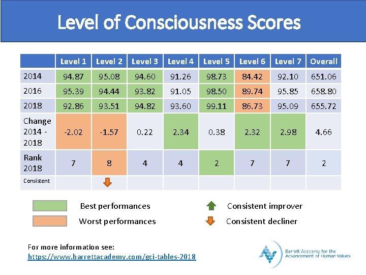 Level of Consciousness Scores Level 1 Level 2 Level 3 Level 4 Level 5
