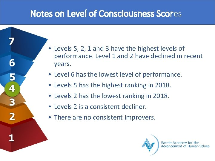 Notes on Level of Consciousness Scores • Levels 5, 2, 1 and 3 have