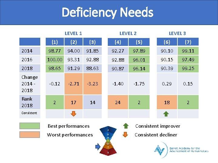 Deficiency Needs LEVEL 1 LEVEL 2 LEVEL 3 (1) (2) (3) (4) (5) (6)