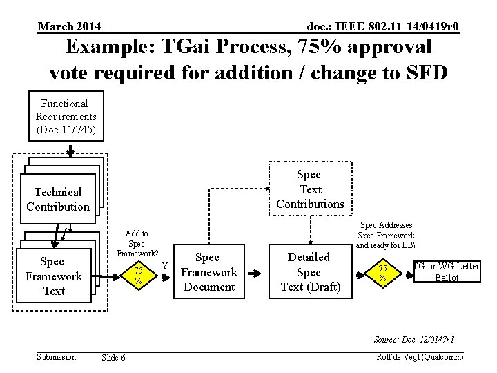 March 2014 doc. : IEEE 802. 11 -14/0419 r 0 Example: TGai Process, 75%