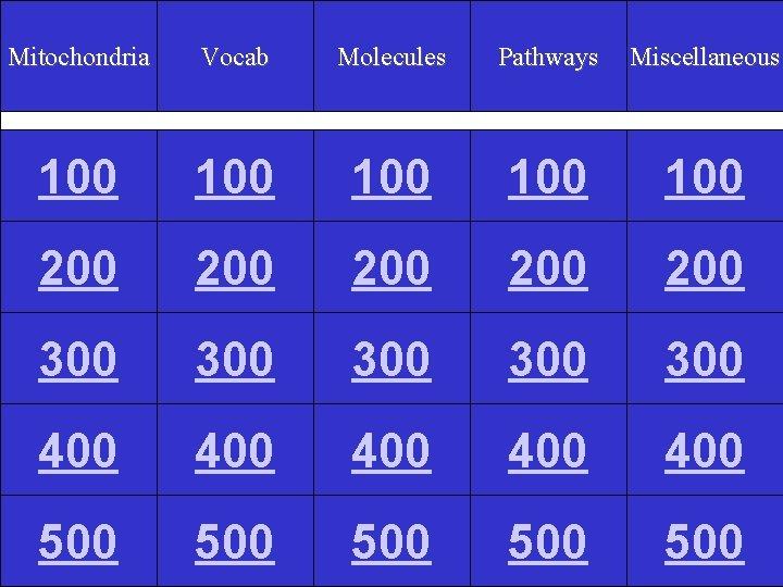 Mitochondria Vocab Molecules Pathways Miscellaneous 100 100 100 200 200 200 300 300 300
