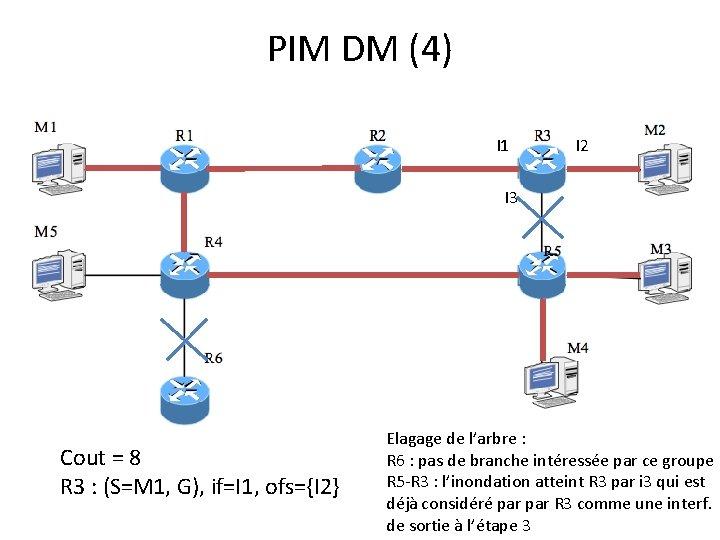 PIM DM (4) I 1 I 2 I 3 Cout = 8 R 3