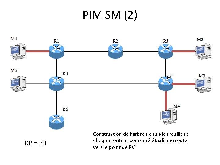 PIM SM (2) RP = R 1 Construction de l'arbre depuis les feuilles :