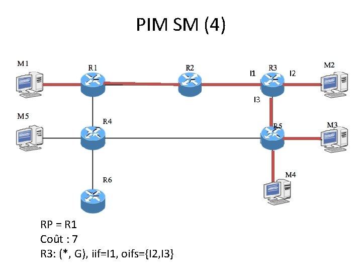 PIM SM (4) I 1 I 3 RP = R 1 Coût : 7