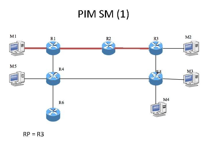 PIM SM (1) RP = R 3