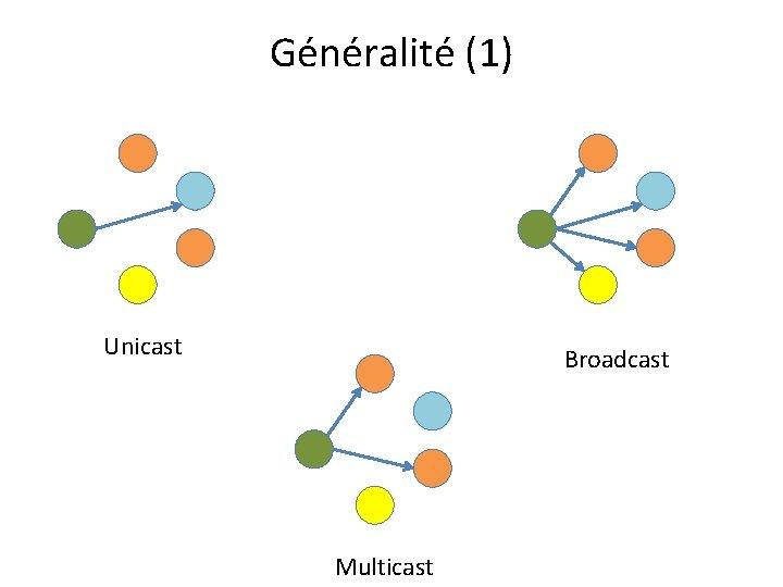 Généralité (1) Unicast Broadcast Multicast