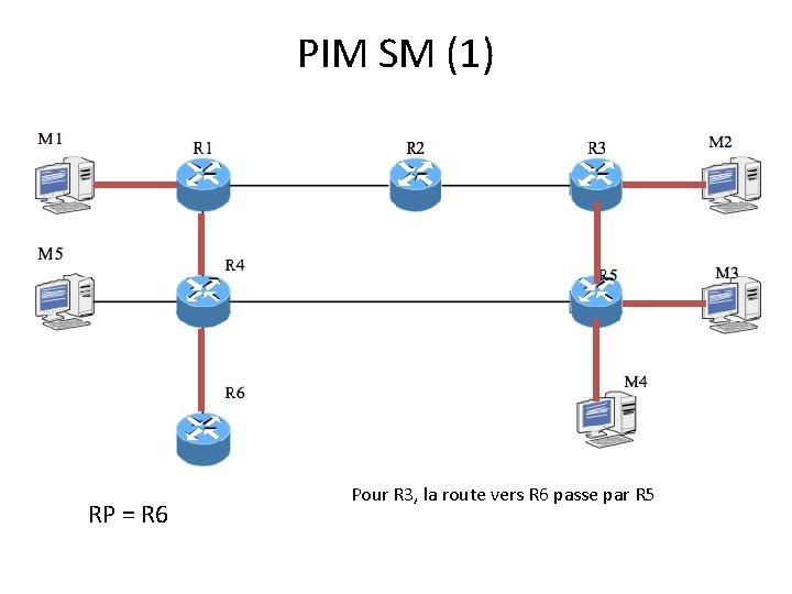 PIM SM (1) RP = R 6 Pour R 3, la route vers R