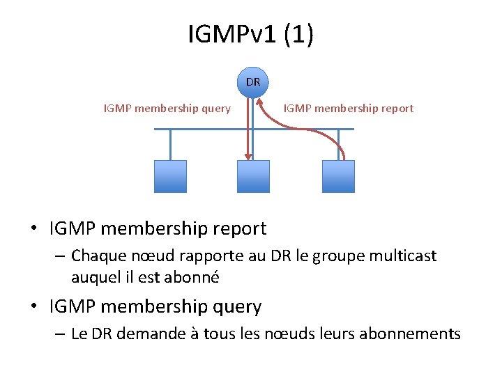 IGMPv 1 (1) DR IGMP membership query IGMP membership report • IGMP membership report