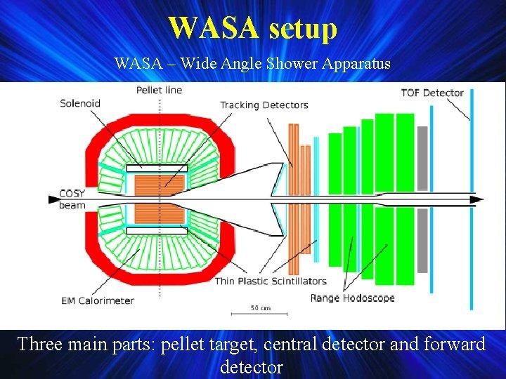 WASA setup WASA – Wide Angle Shower Apparatus Three main parts: pellet target, central