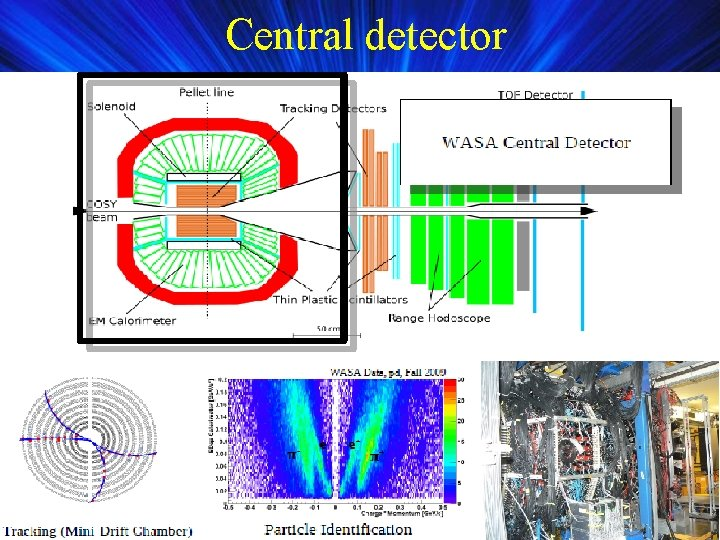 Central detector