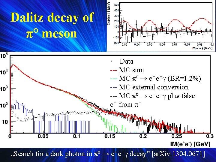 Dalitz decay of π° meson · Data --- MC sum --- MC π⁰ →