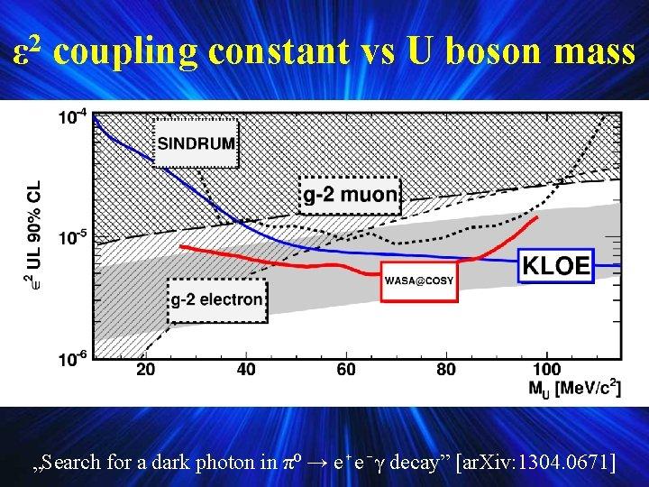 """ε 2 coupling constant vs U boson mass """"Search for a dark photon in"""