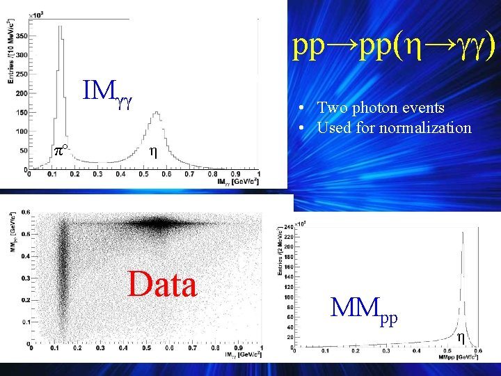 pp→pp( → ) IMγγ πº • Two photon events • Used for normalization η