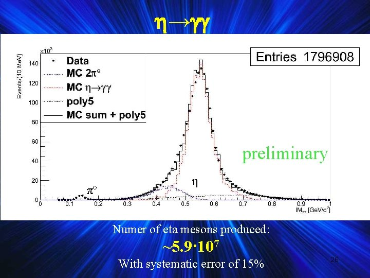 → preliminary πº η Numer of eta mesons produced: ~5. 9· 107 With