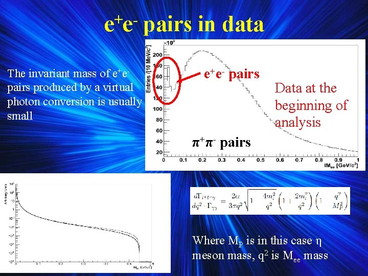+ ee The invariant mass of e+epairs produced by a virtual photon conversion is