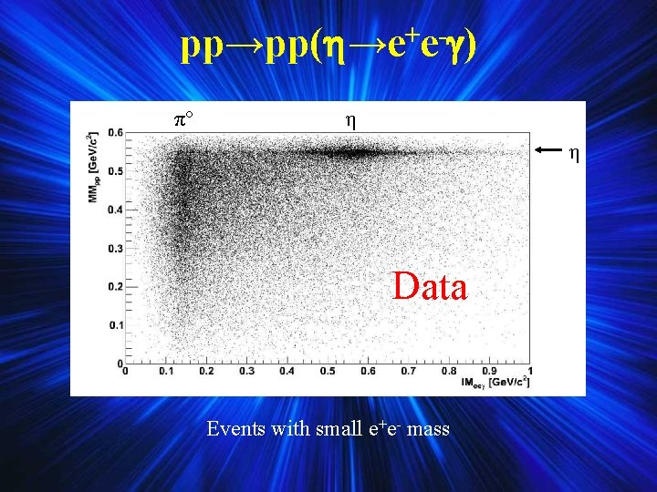 + pp→pp( →e e ) πº η η Data Events with small e+e- mass