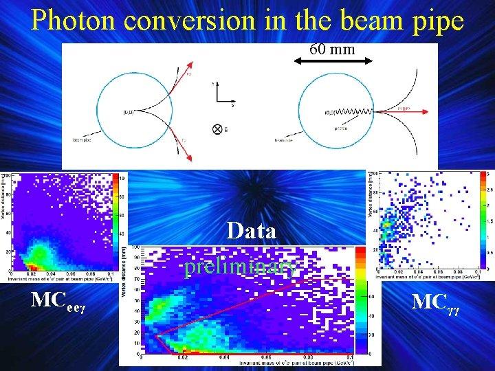 Photon conversion in the beam pipe 60 mm Data preliminary MCeeγ MCγγ