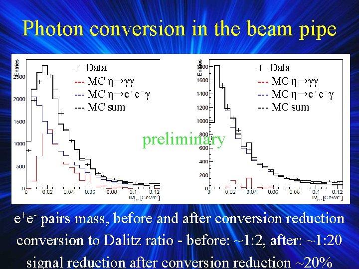 Photon conversion in the beam pipe + Data --- MC η→γγ --- MC η→e⁺e⁻γ