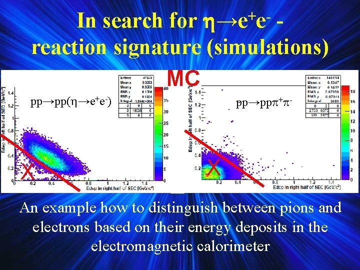 In search for →e+e- reaction signature (simulations) MC pp→pp + - pp→pp( →e+e-) X