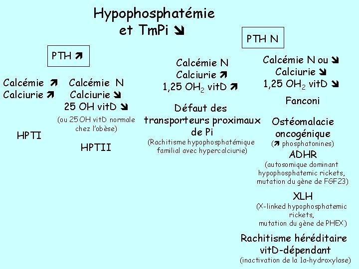 Hypophosphatémie et Tm. Pi PTH Calcémie Calciurie HPTI Calcémie N Calciurie 25 OH vit.